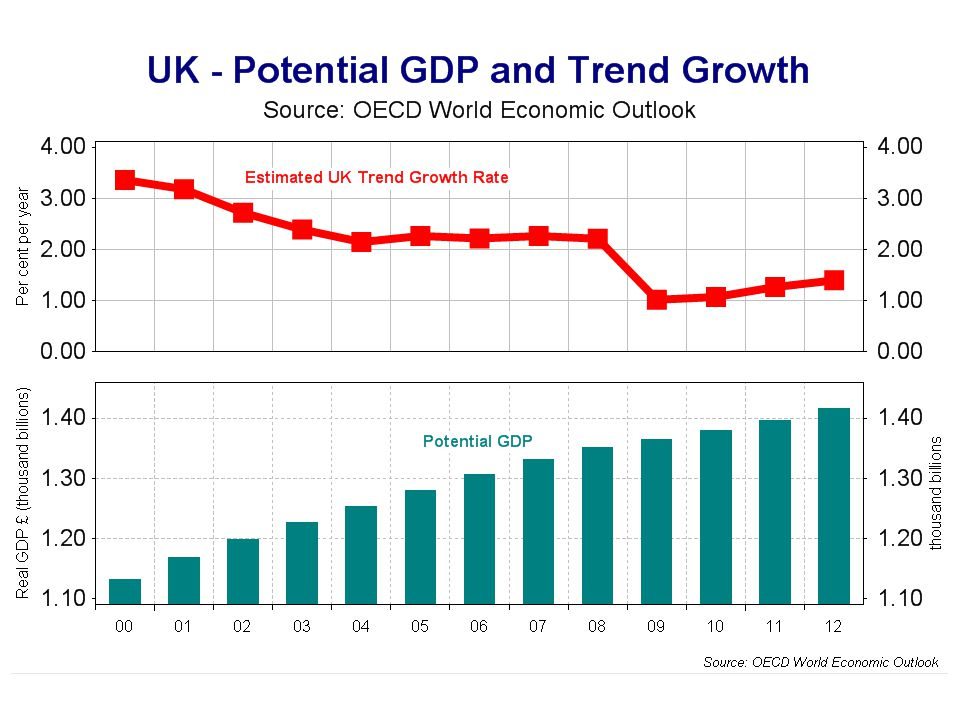 Trend growth is falling – why