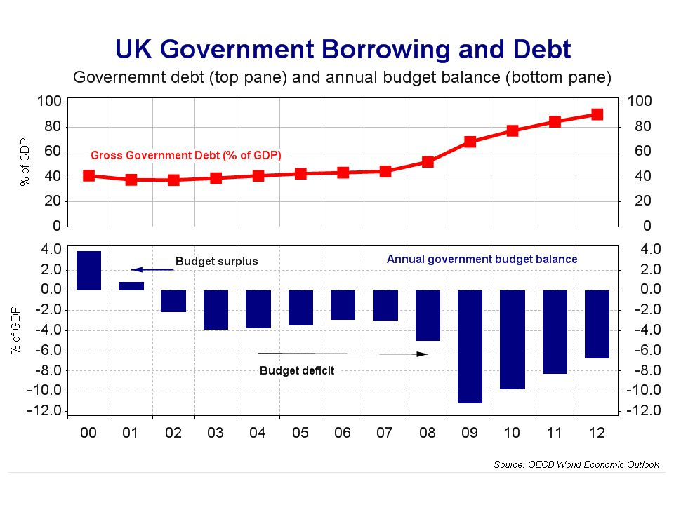 How much borrowing can the UK take
