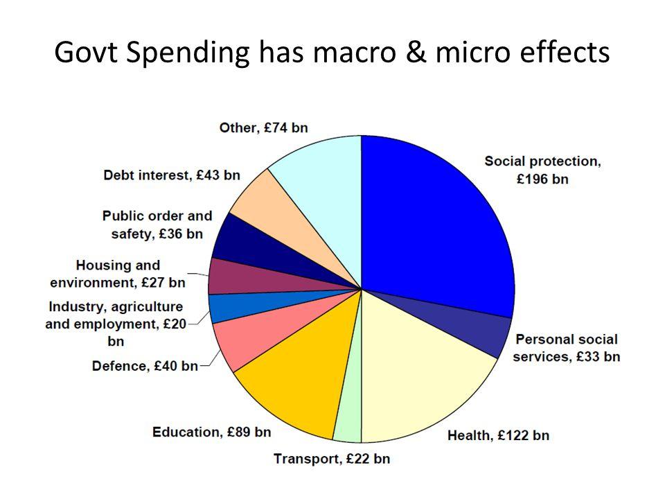Govt Spending has macro & micro effects