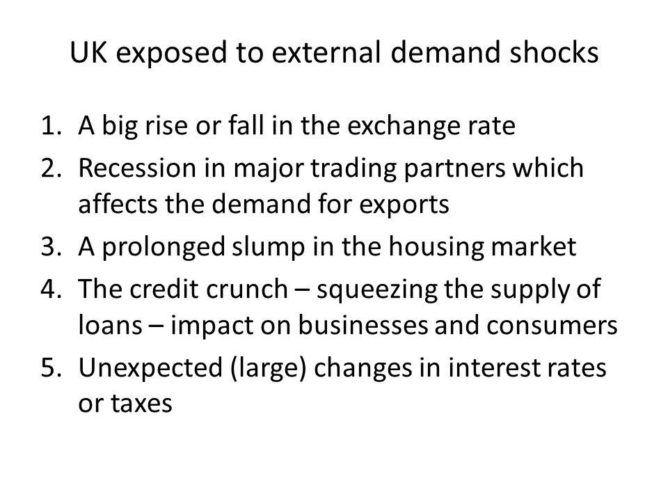 UK exposed to external demand shocks