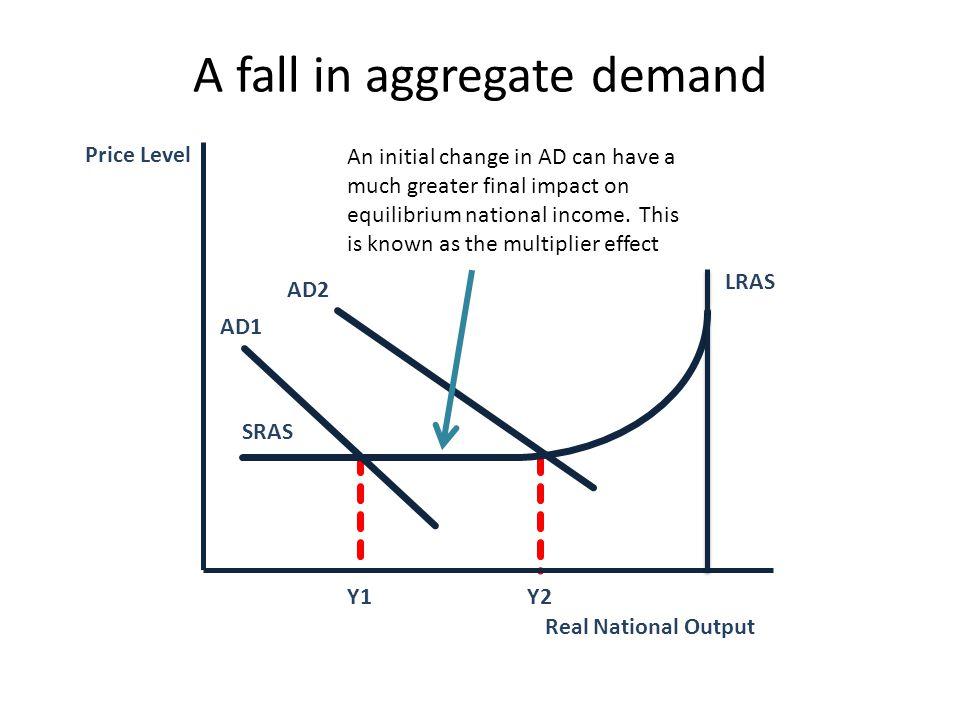 A fall in aggregate demand
