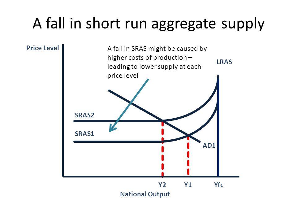 A fall in short run aggregate supply