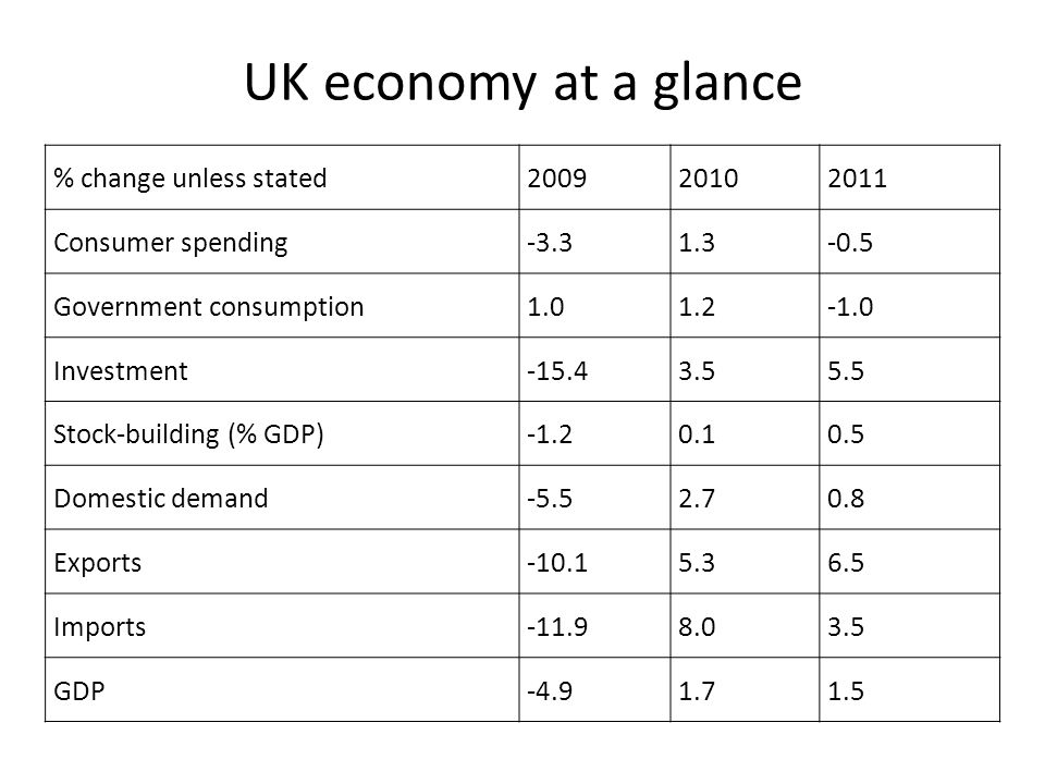 UK economy at a glance % change unless stated 2009 2010 2011