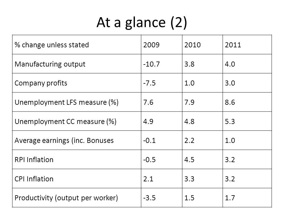 At a glance (2) % change unless stated 2009 2010 2011