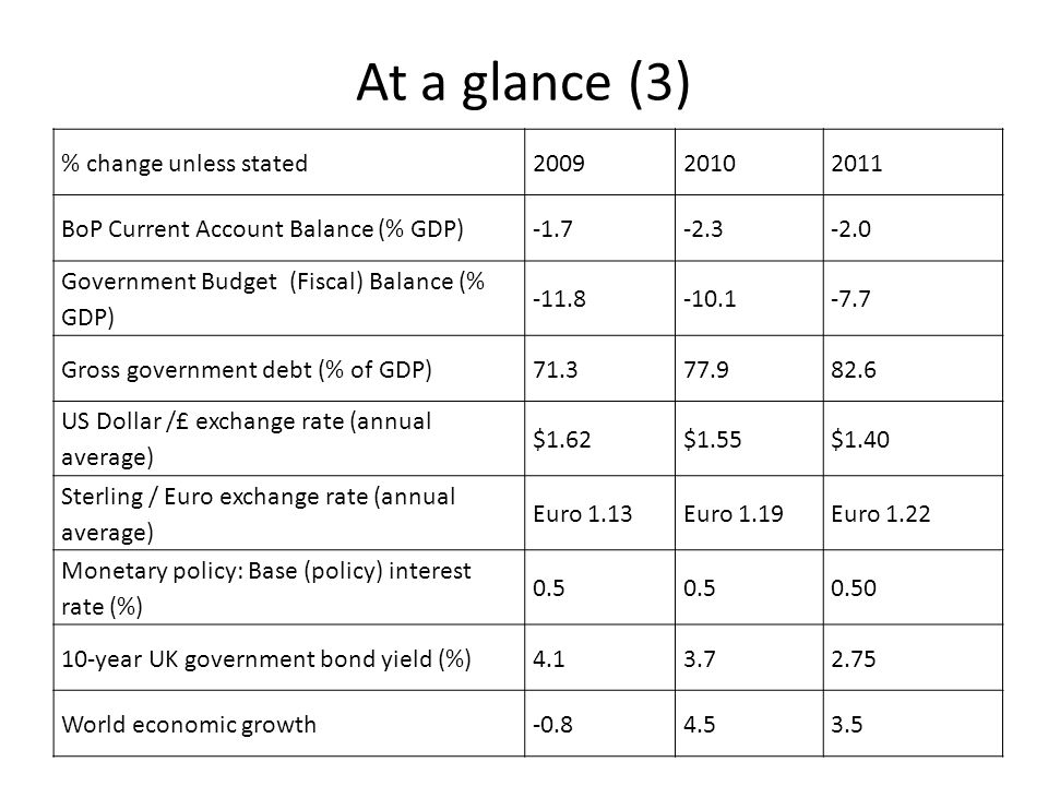 At a glance (3) % change unless stated 2009 2010 2011