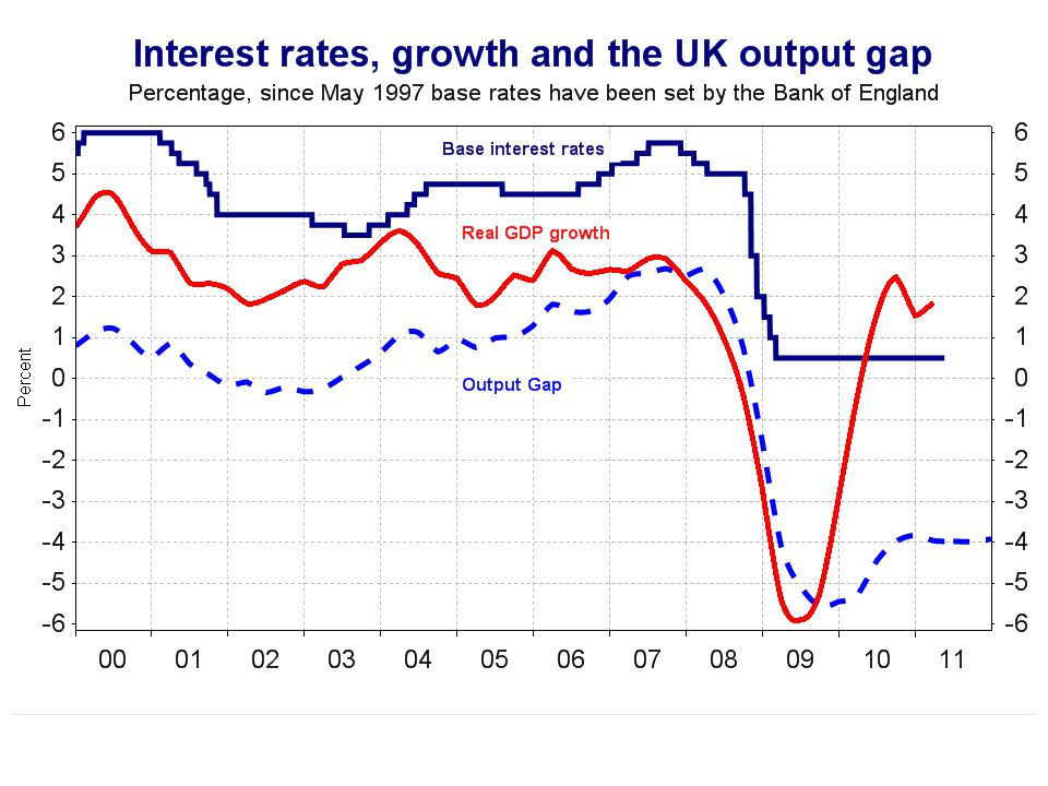 The output gap is negative