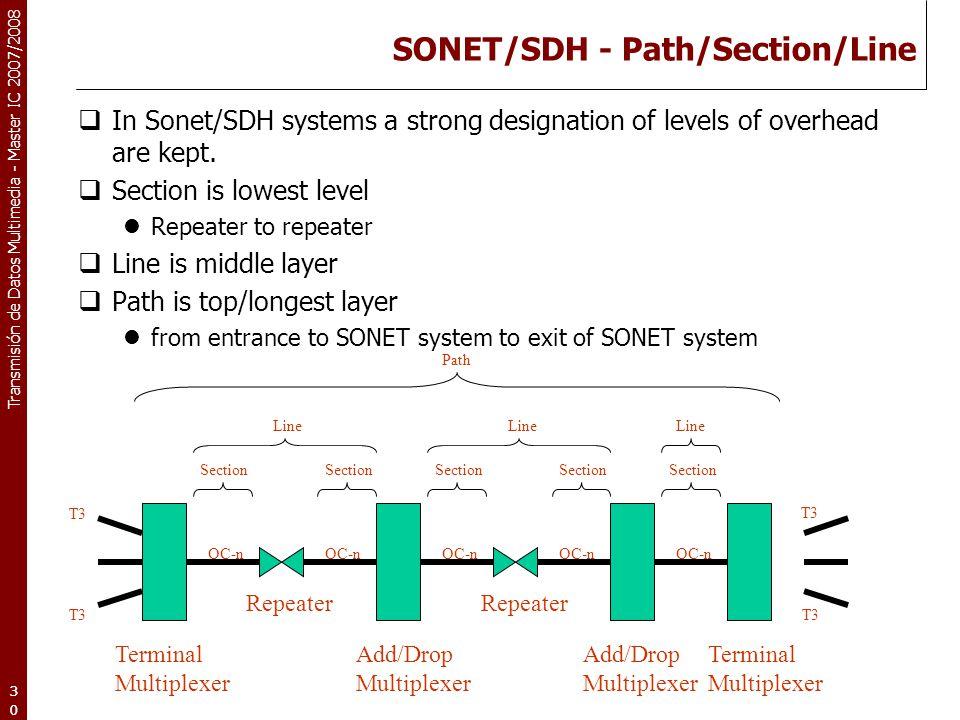 SONET/SDH - Path/Section/Line
