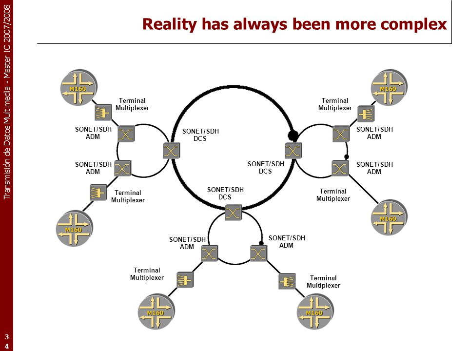 Reality has always been more complex