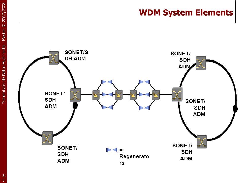 WDM System Elements SONET/SDH ADM SONET/SDH ADM SONET/SDH ADM