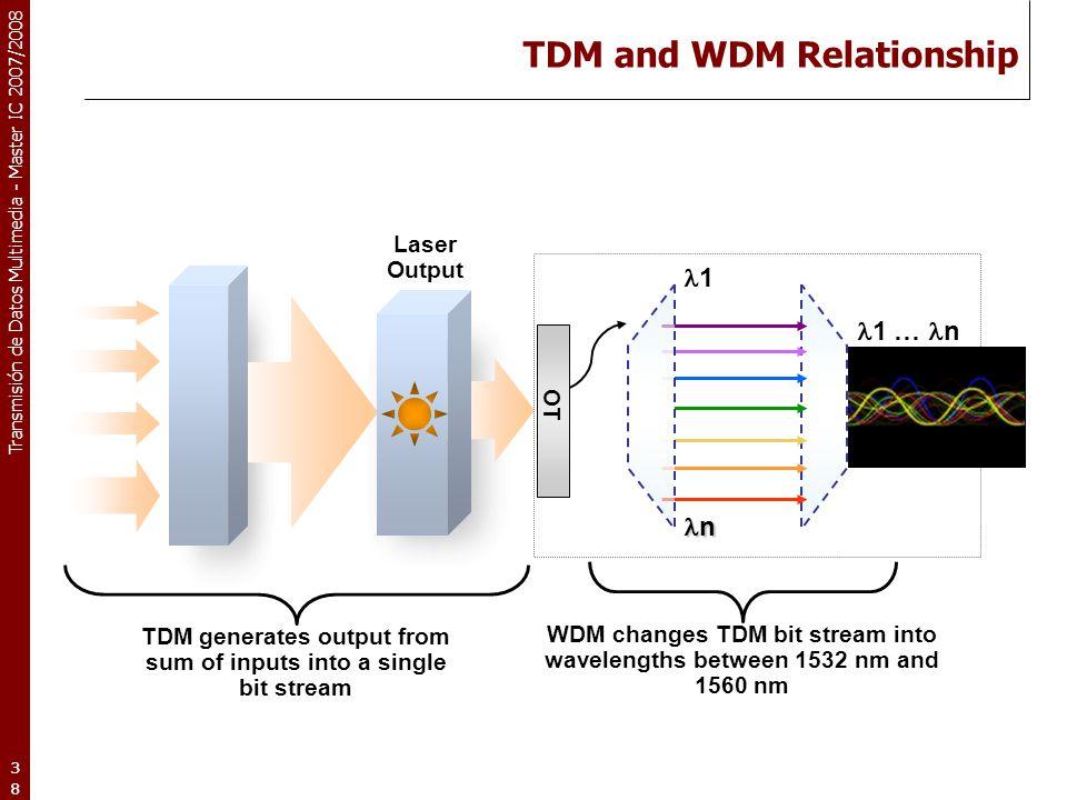 TDM and WDM Relationship