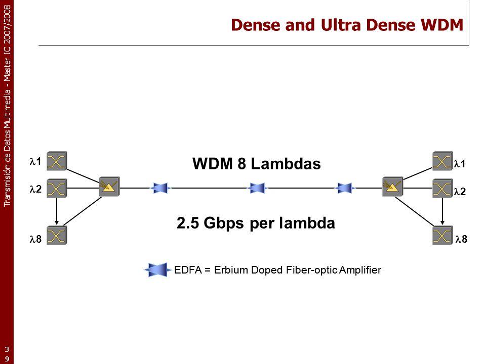 Dense and Ultra Dense WDM