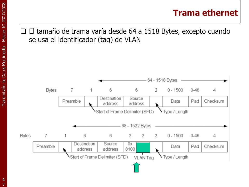 Trama ethernet El tamaño de trama varía desde 64 a 1518 Bytes, excepto cuando se usa el identificador (tag) de VLAN.