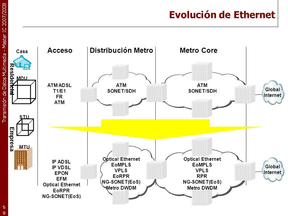 Evolución de Ethernet Acceso Distribución Metro Metro Core Residencial