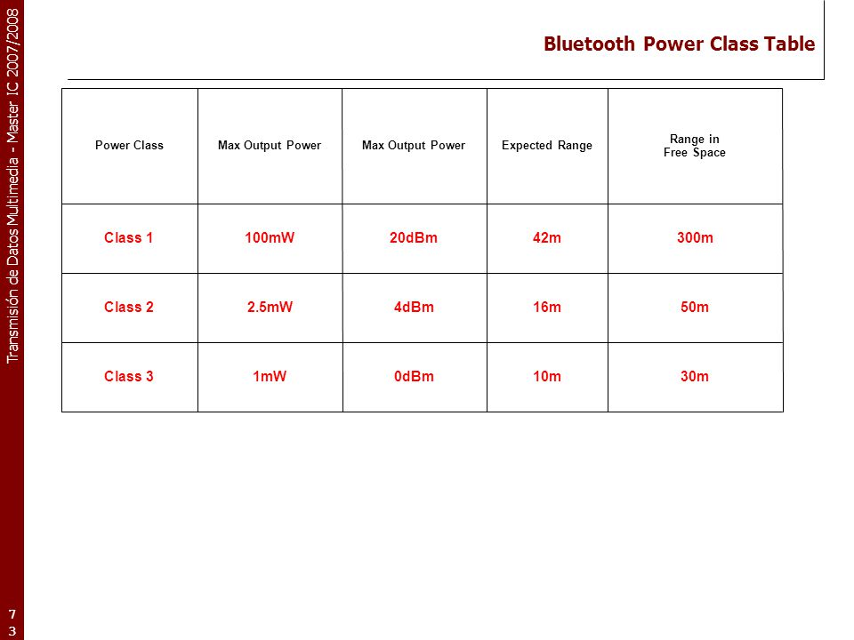 Bluetooth Power Class Table