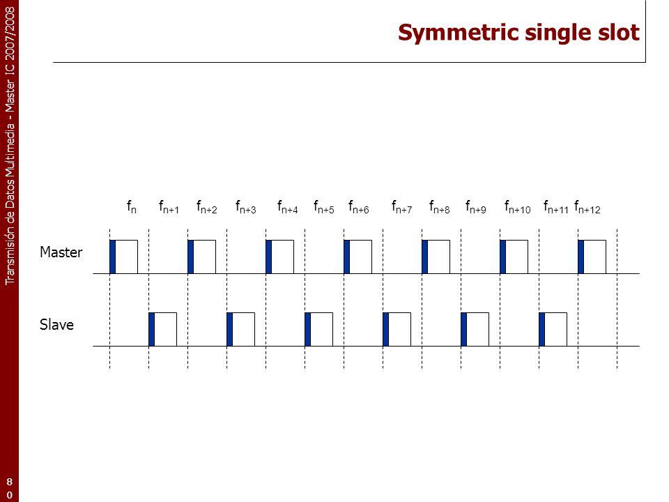 Symmetric single slot fn fn+1 fn+2 fn+3 fn+4 fn+5 fn+6 fn+7 fn+8 fn+9 fn+10 fn+11 fn+12.