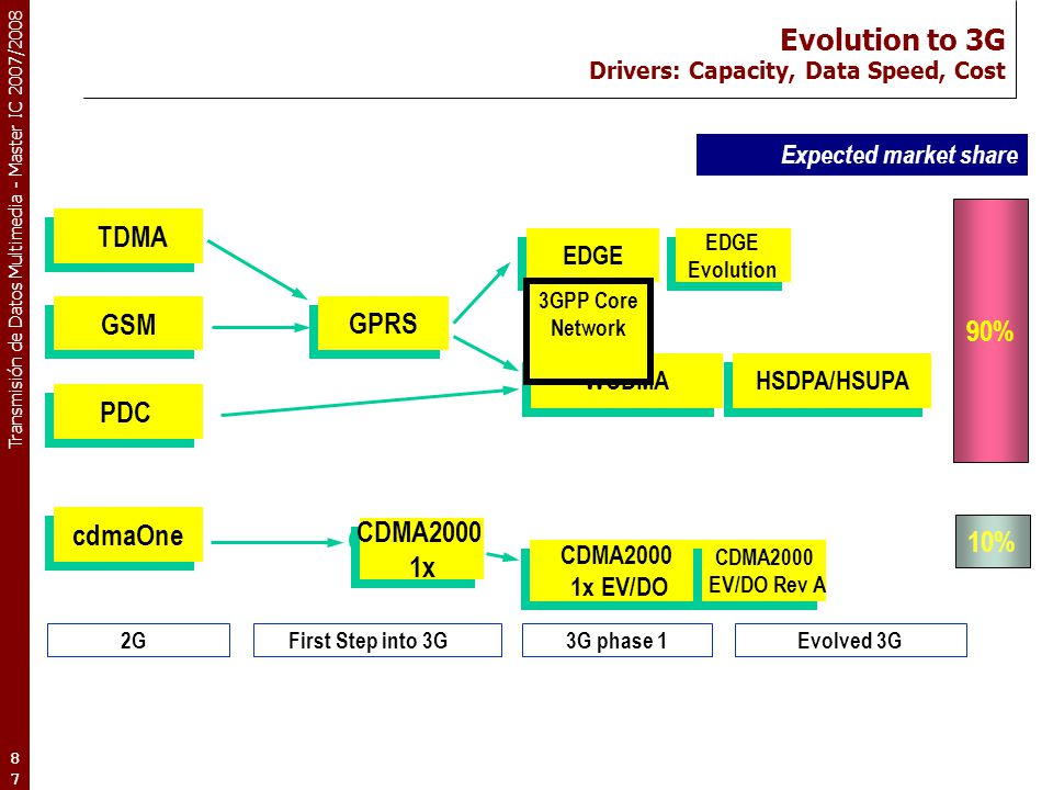 Evolution to 3G Drivers: Capacity, Data Speed, Cost