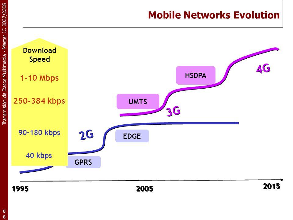 Mobile Networks Evolution