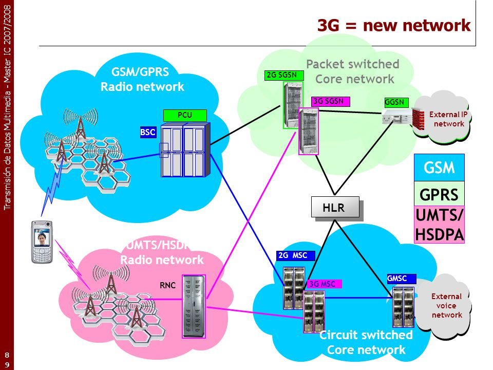 3G = new network GSM GPRS UMTS/ HSDPA Packet switched GSM/GPRS