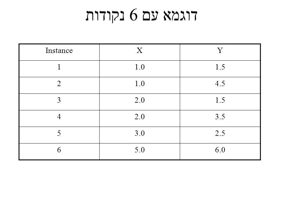 דוגמא עם 6 נקודות Instance X Y 1 1.0 1.5 2 4.5 3 2.0 4 3.5 5 3.0 2.5 6