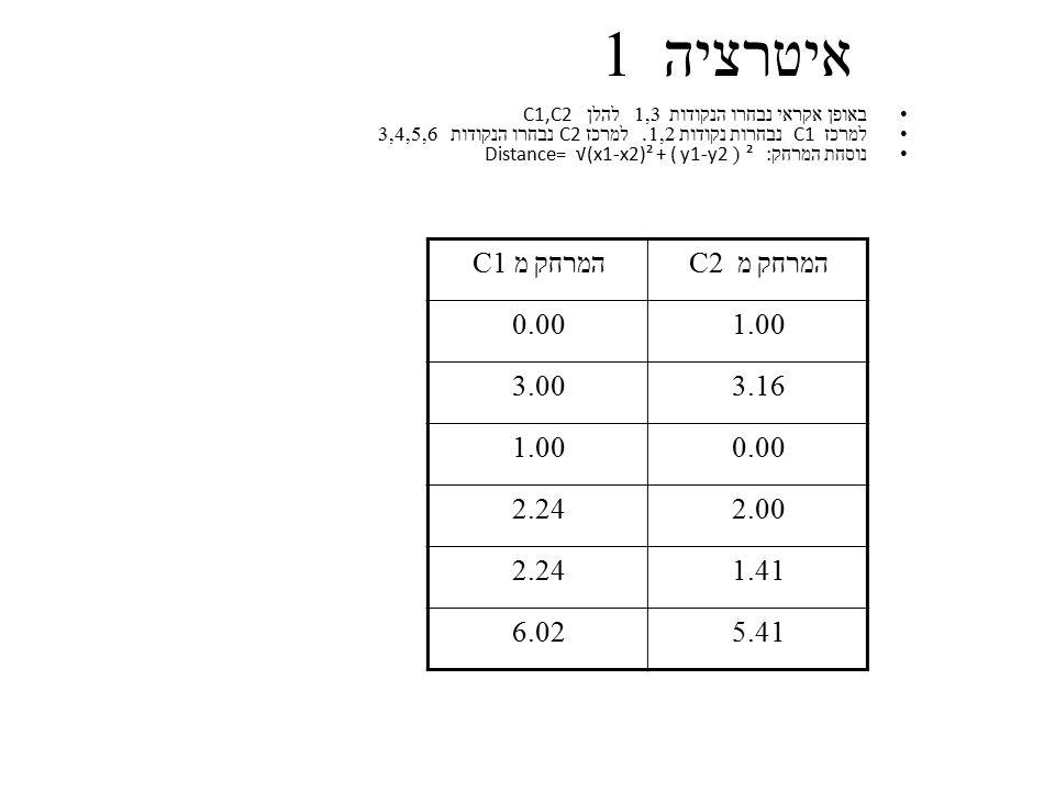 איטרציה 1 המרחק מ C1 המרחק מ C2 0.00 1.00 3.00 3.16 2.24 2.00 1.41