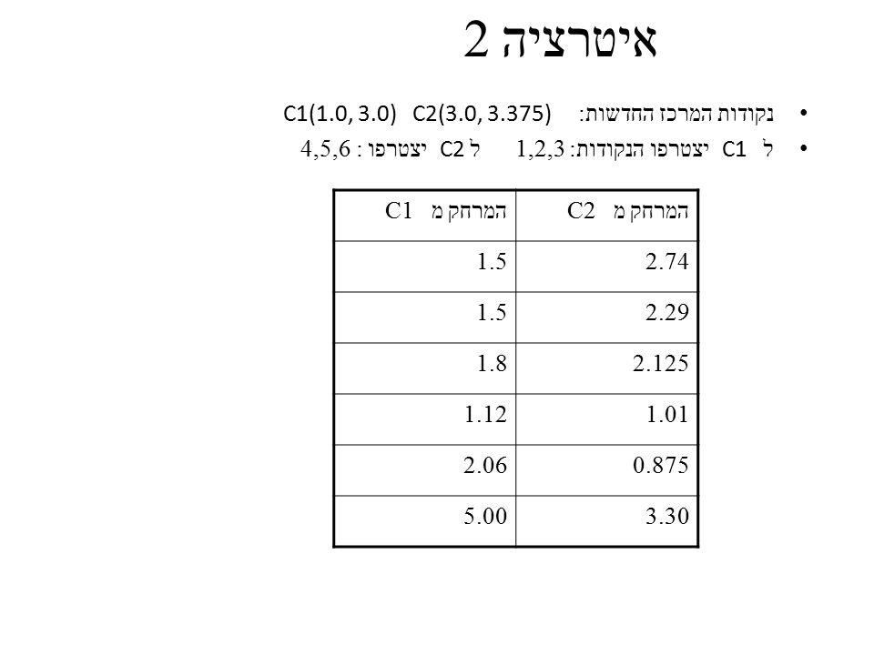 איטרציה 2 נקודות המרכז החדשות: C1(1.0, 3.0) C2(3.0, 3.375)
