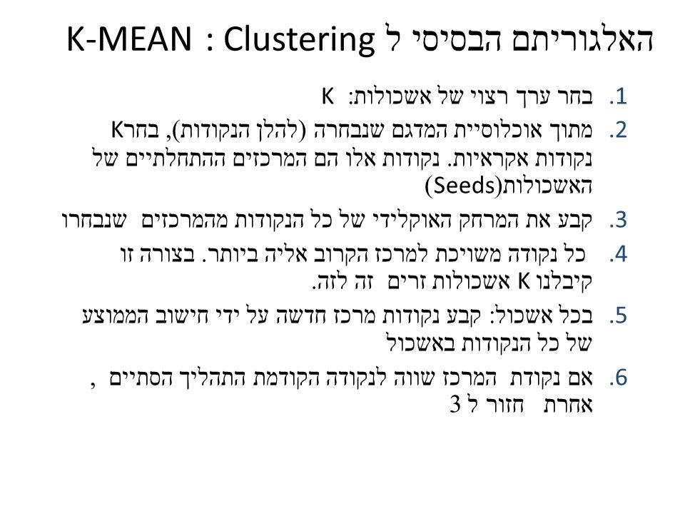 האלגוריתם הבסיסי ל : Clustering K-MEAN