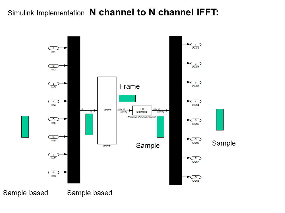 Simulink Implementation N channel to N channel IFFT: