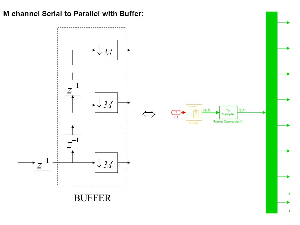 M channel Serial to Parallel with Buffer:
