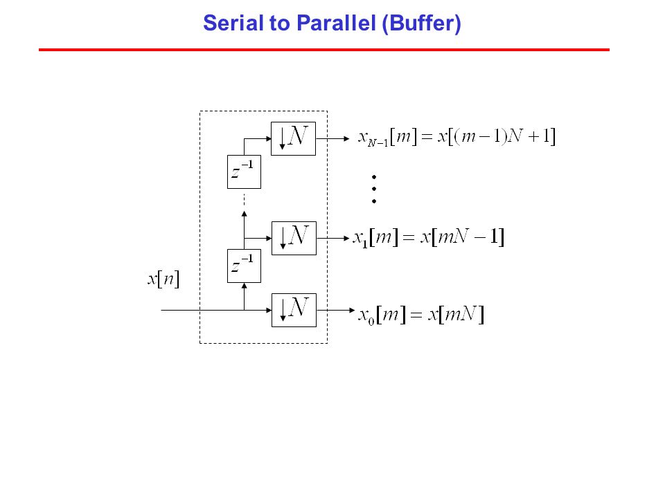 Serial to Parallel (Buffer)