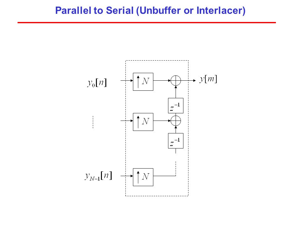 Parallel to Serial (Unbuffer or Interlacer)