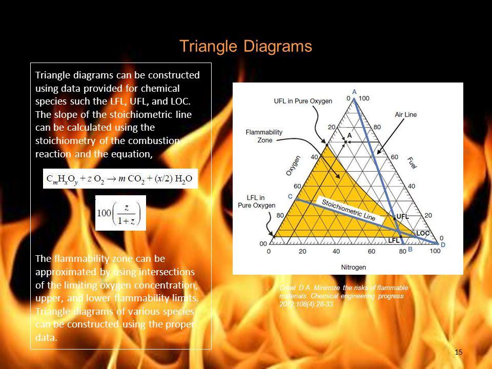 Triangle Diagrams