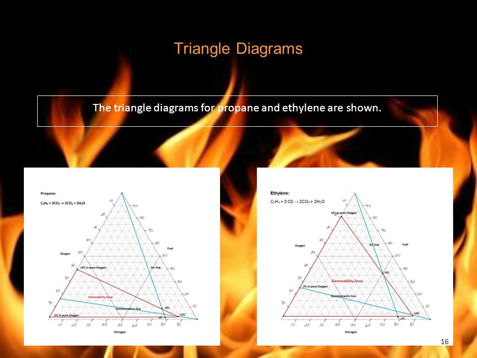 The triangle diagrams for propane and ethylene are shown.
