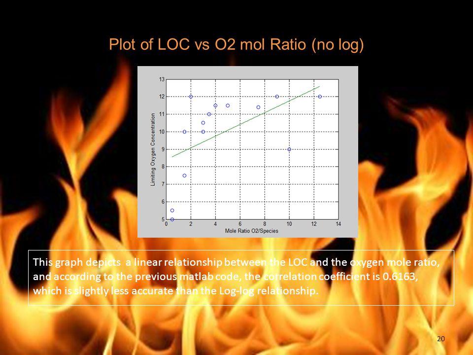 Plot of LOC vs O2 mol Ratio (no log)