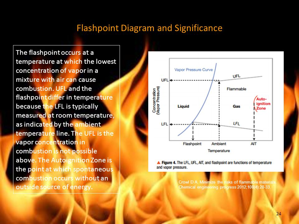 Flashpoint Diagram and Significance