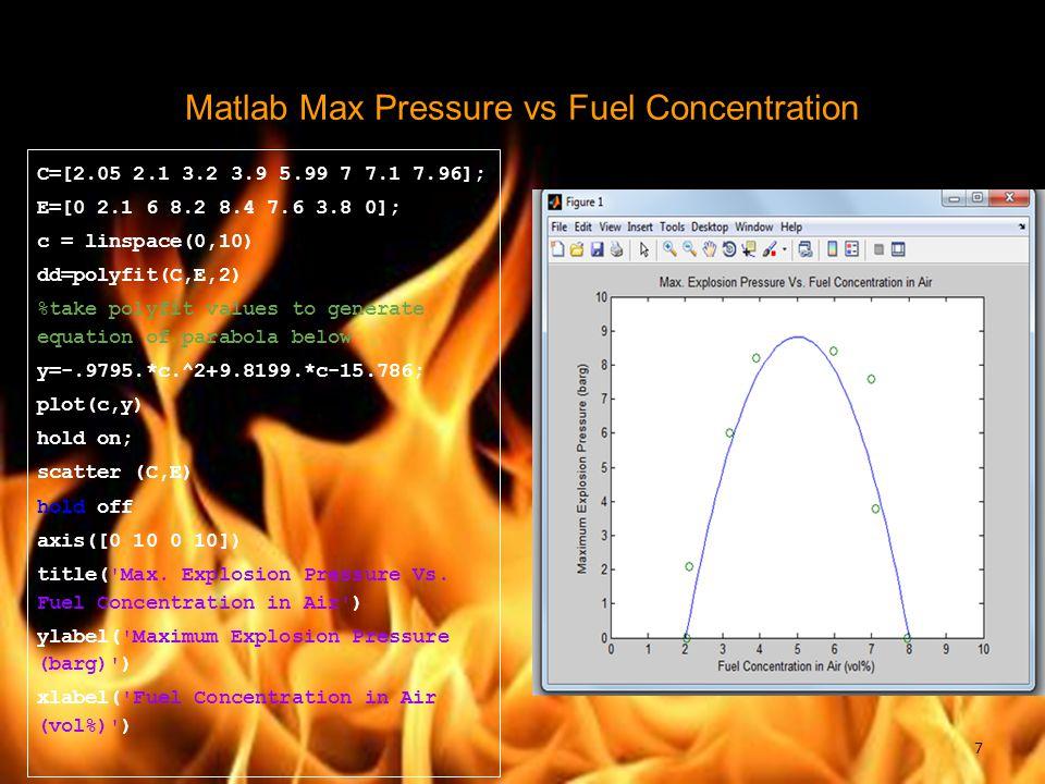 Matlab Max Pressure vs Fuel Concentration