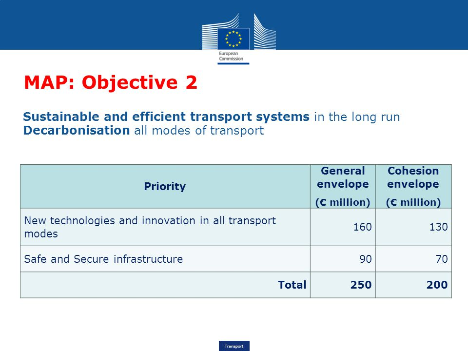 MAP: Objective 2 Sustainable and efficient transport systems in the long run. Decarbonisation all modes of transport.