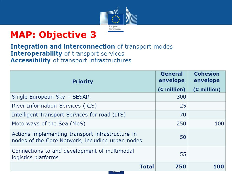 MAP: Objective 3 Integration and interconnection of transport modes