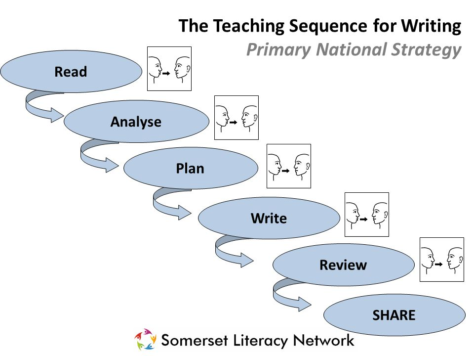 The Teaching Sequence for Writing Primary National Strategy