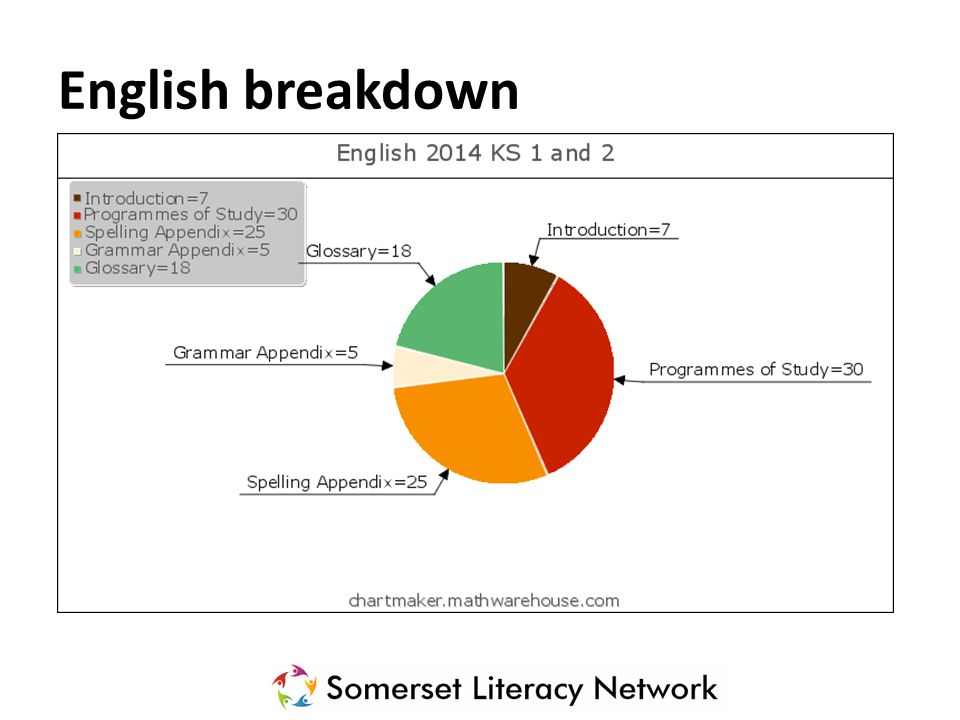 English breakdown
