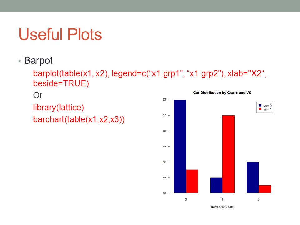 Useful Plots Barpot. barplot(table(x1, x2), legend=c( x1.grp1 , x1.grp2 ), xlab= X2 , beside=TRUE)