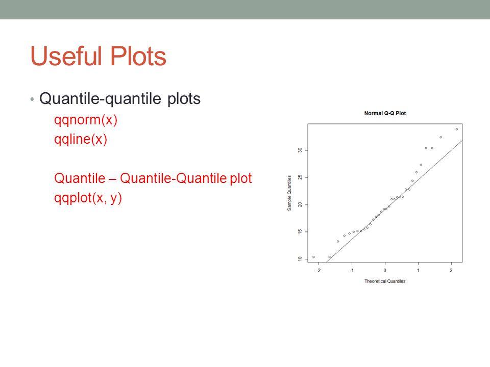 Useful Plots Quantile-quantile plots qqnorm(x) qqline(x)