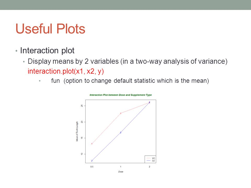 Useful Plots Interaction plot