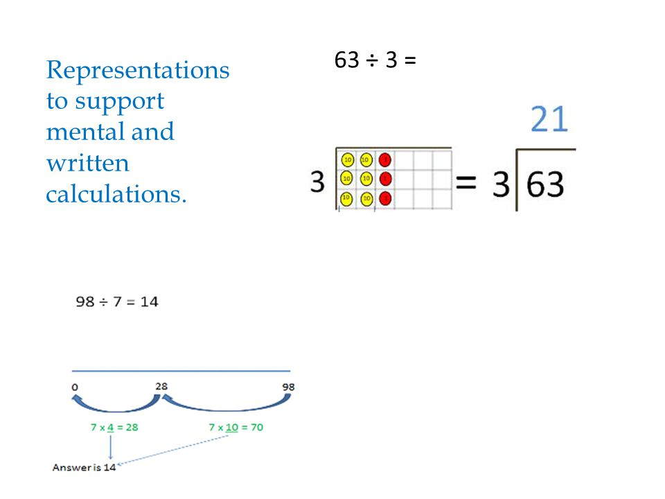 63 ÷ 3 = Representations to support mental and written calculations.