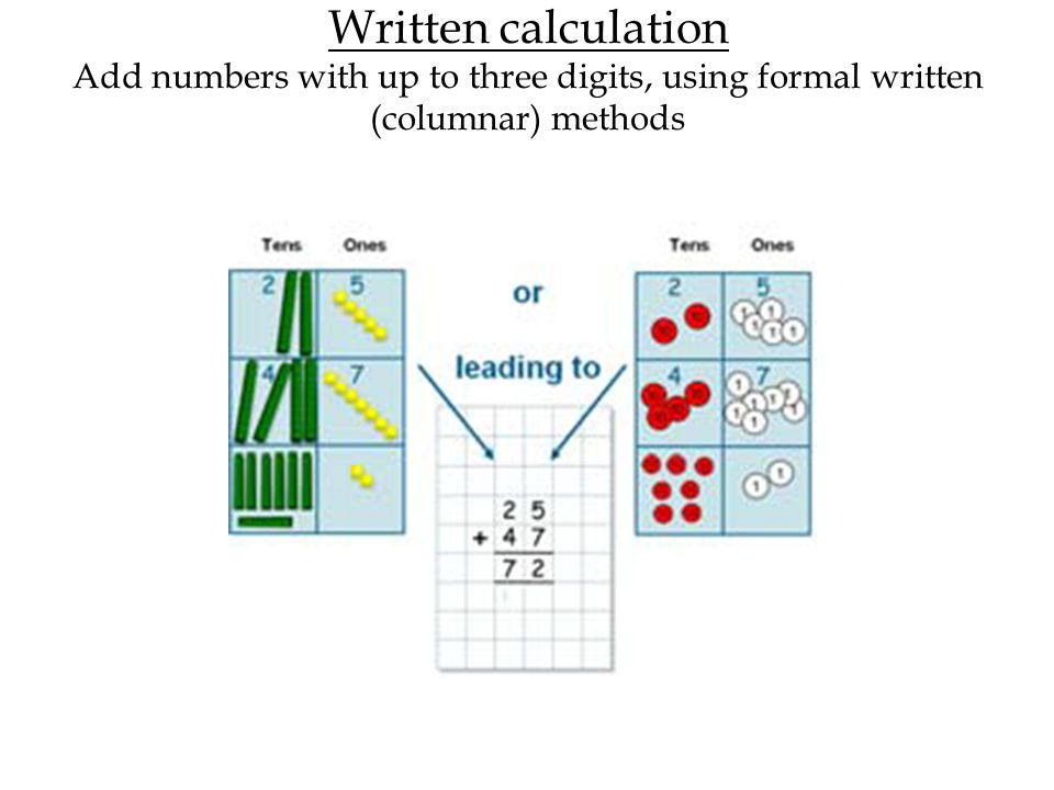 Written calculation Add numbers with up to three digits, using formal written (columnar) methods