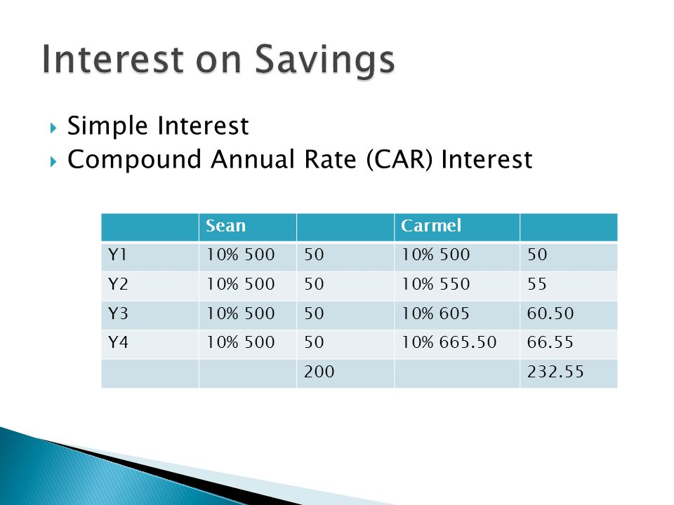 Interest on Savings Simple Interest