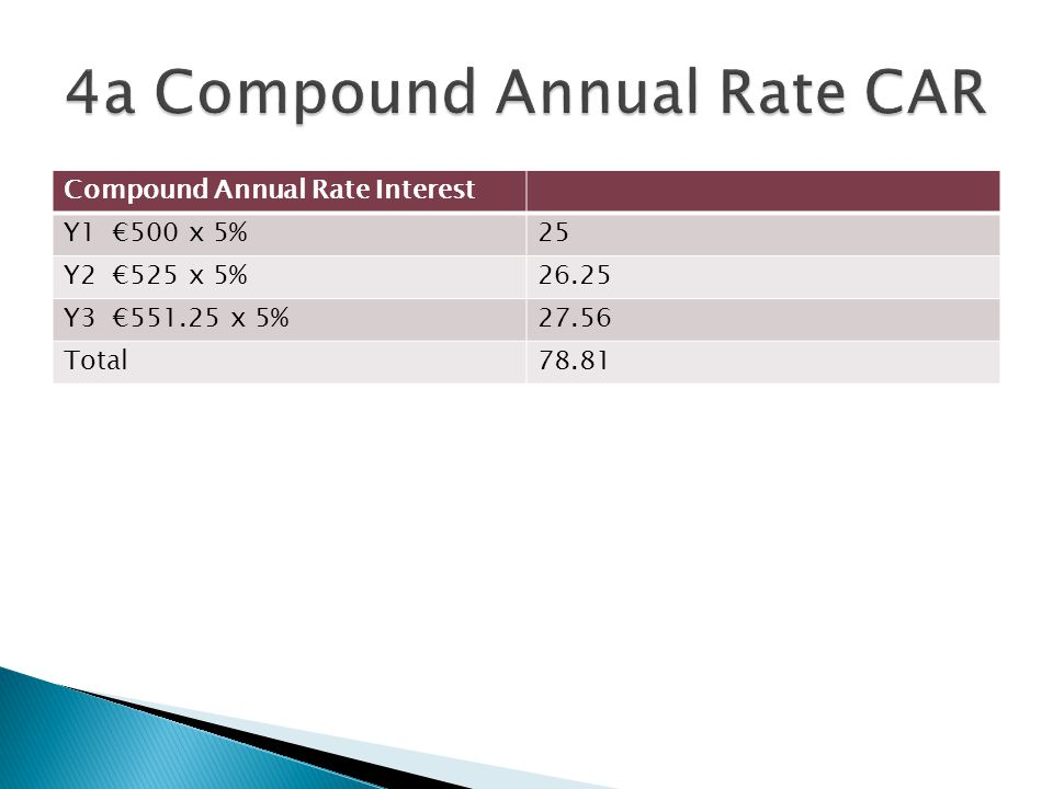 4a Compound Annual Rate CAR