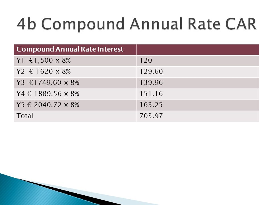 4b Compound Annual Rate CAR