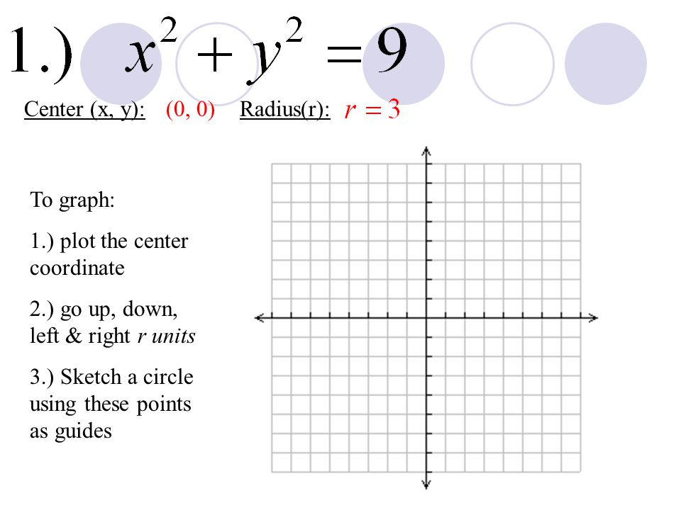 Center (x, y): (0, 0) Radius(r): To graph: 1.) plot the center coordinate. 2.) go up, down, left & right r units.