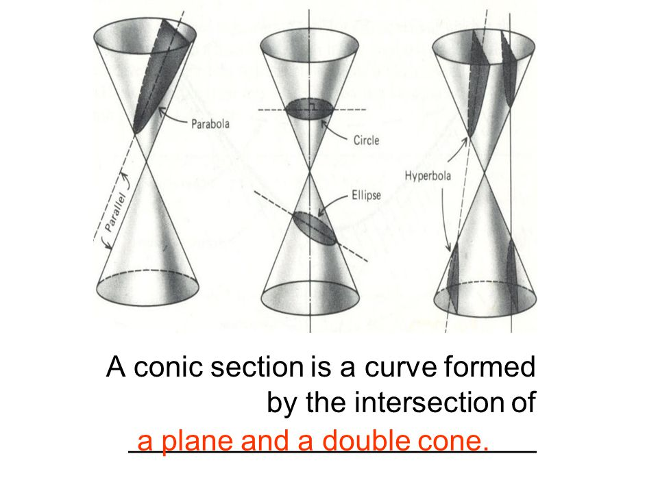 A conic section is a curve formed by the intersection of _________________________