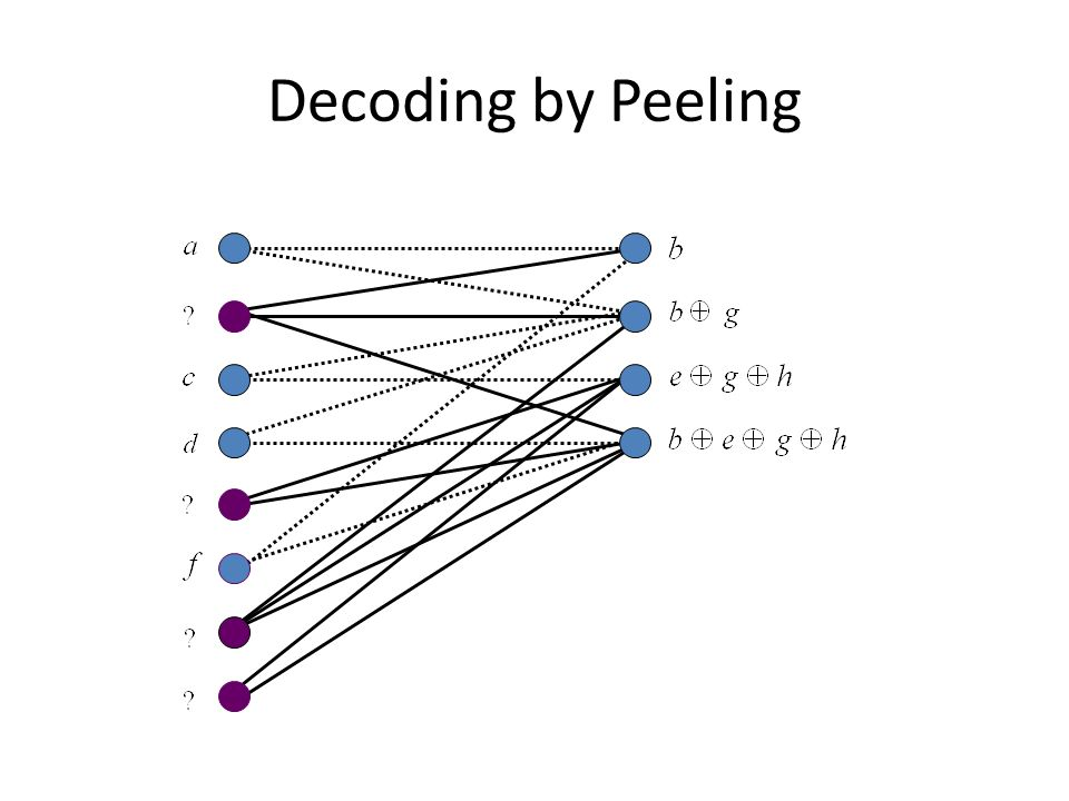 Decoding by Peeling